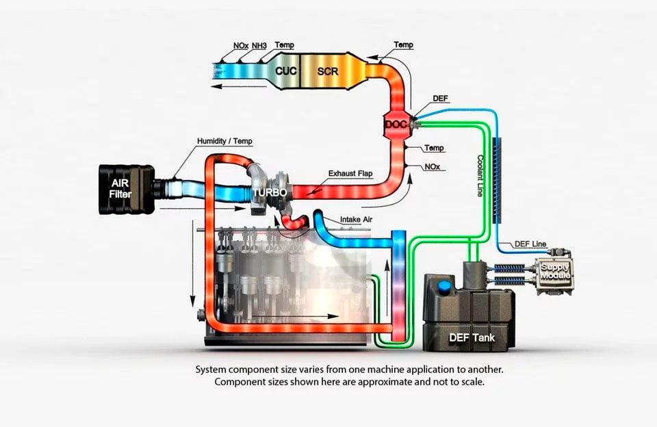 Normas de emisión de la UE y EE. UU. para motores diésel en máquinaria fuera de ruta. 7