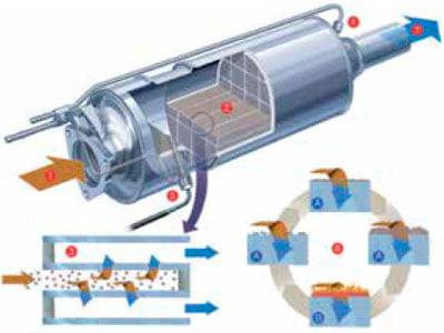 Implementación de Filtros de Partículas (DPF) en Maquinaria Pesada. 2