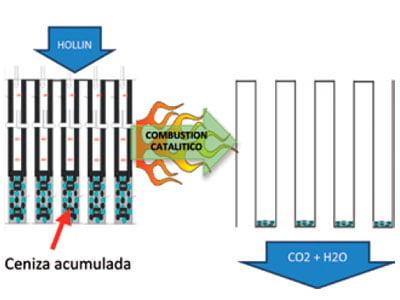 Implementación de Filtros de Partículas (DPF) en Maquinaria Pesada. 3