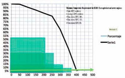 Implementación de Filtros de Partículas (DPF) en Maquinaria Pesada. 5