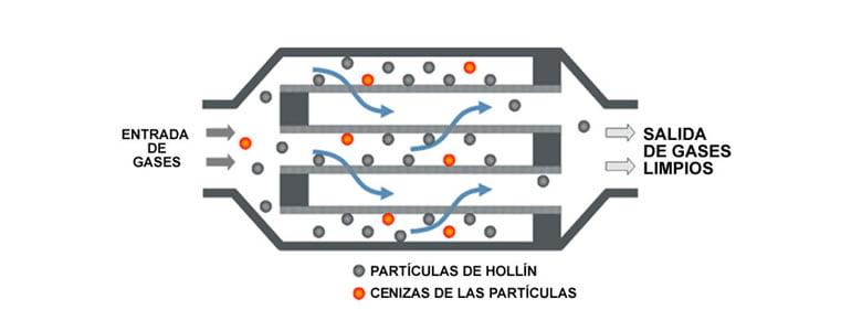 Filtro de partículas para maquinaria fuera de ruta 6